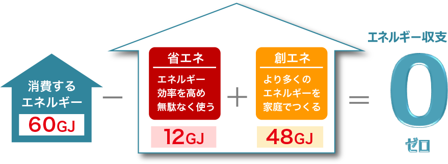 エネルギー収支0