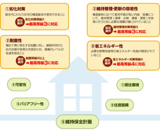 そして次に      長期優良住宅です            長期優良の建物は      建築基準法の耐震基準の1.5倍の      地震力に耐える      耐震等級3を標準としています          耐震等級3は消防署など      災害時の重要拠点を      建てるのと同等の強さです          「いい住まいを建てて長く大切に住む」      という考えをベースにした      テクノストラクチャーの家      耐久性・断熱性・省エネ性など      快適に安心して暮らせる      長期優良住宅の仕様となります