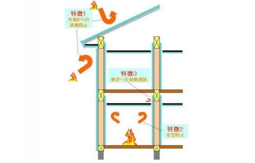 そして省令準耐火構造です          省令準耐火構造とは      周囲で火事が起こった際      隣家から火をもらいにくい      構造であること            火元の部屋から      一定時間火を広げない構造であること      天井と壁に防火措置をとることで      家の土台となる柱など構造部分に      火が広がりにくくなり      避難や早めの消火が      しやすくなります          火元の部屋から他の部屋へ      火が燃え移っても      炎の広がりを遅らせることが      できる構造であること          そのような配慮ができている      安心の住まいが      省令準耐火構造なのです          ちなみに火災保険が半額になり      メリットもあります